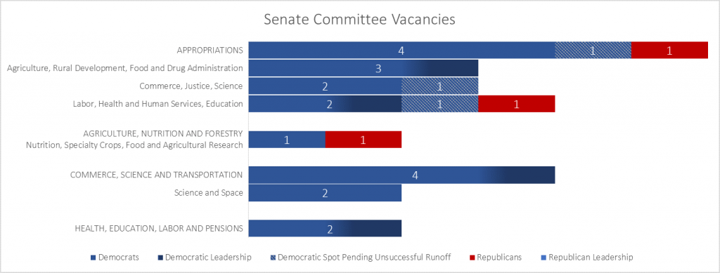 senate committee vacancies