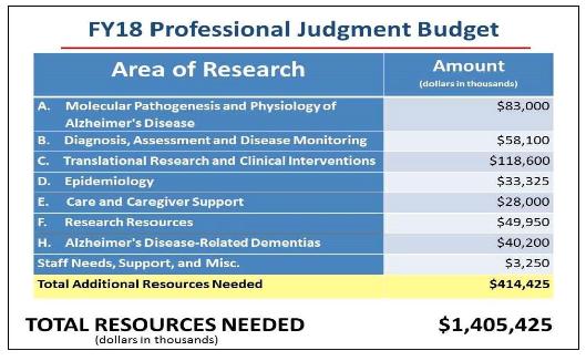 FY 18 NIA budget